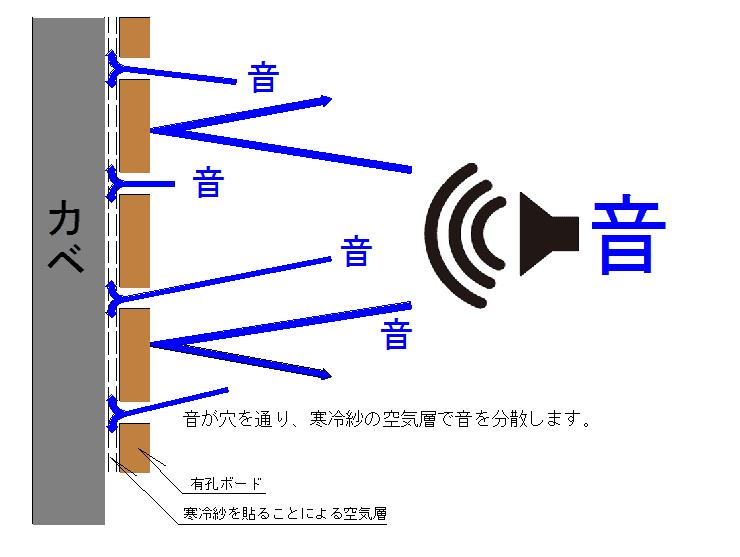有孔ボード・の説明 株式会社ア...